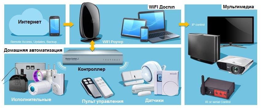 about home automatization Z-wave